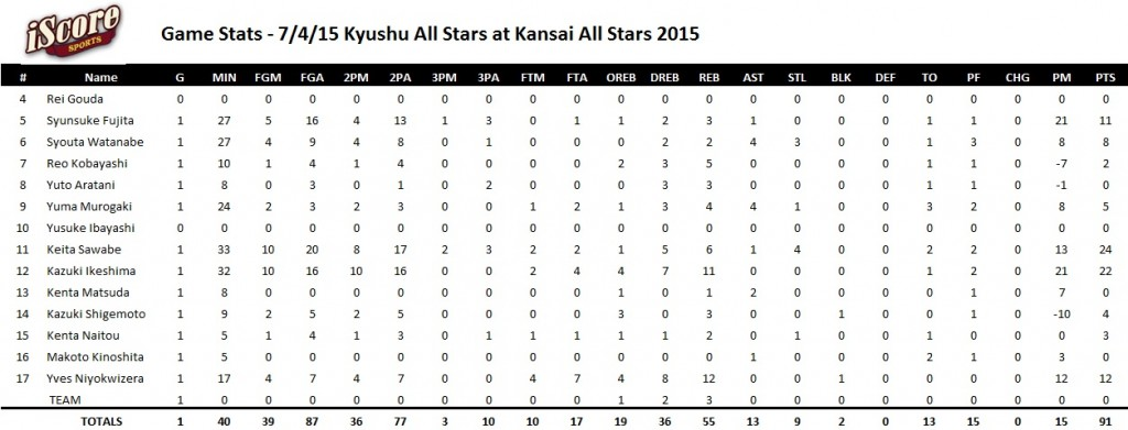 2015.7.4-2 kansai all stars