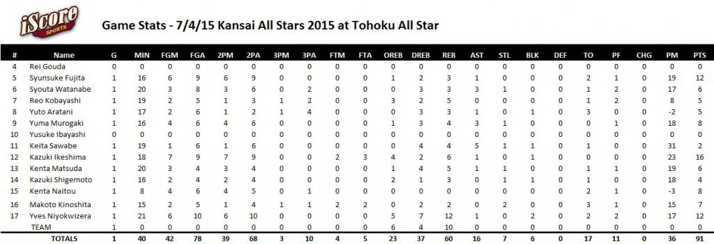 2015.7.4 kansai all stars