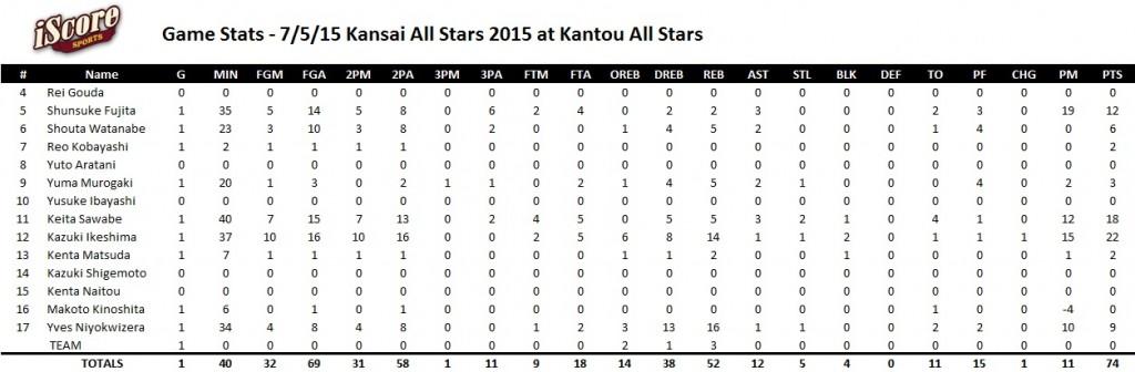 2015.7.5 kansai all stars